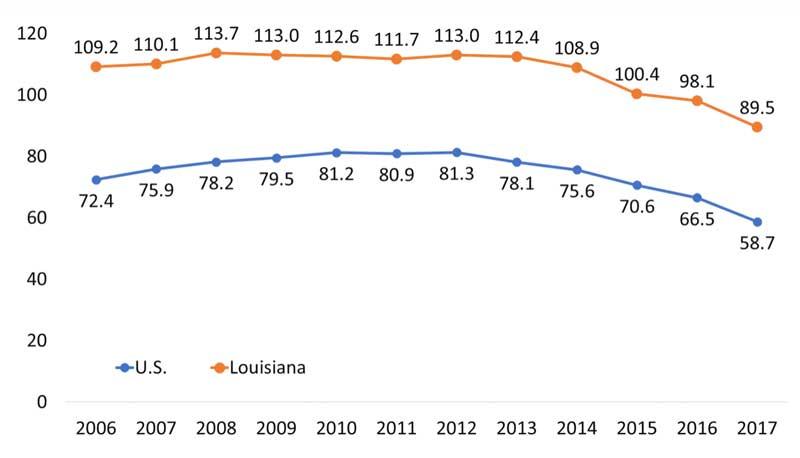 Louisiana Opioid Summary | National Institute on Drug Abuse (NIDA)