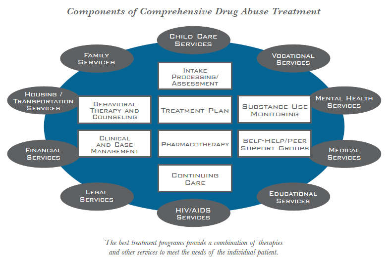 Drug Treatment Addiction Therapy