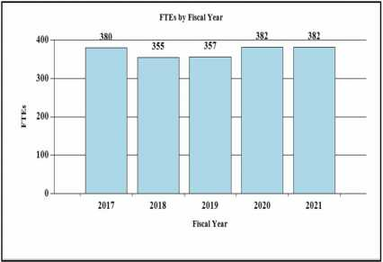 FTEs - 2017; 380, 2018; 355, 2019; 357, 2020; 382, 2021; 382