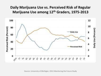 Daily Marijuana Use vs. Perceived Risk of Regular Marijuana Use among 12th Graders, 1975-2013